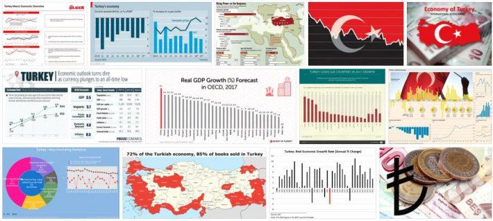 Turkey Economy Overview